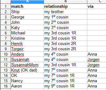 Wold Cousin List