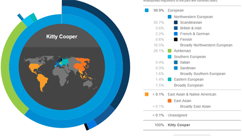 Kitty's 23andme Ancestry Composition