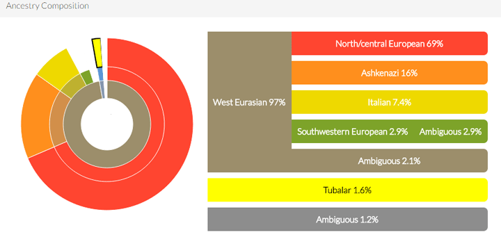 My brother's Ancestry as shown at DNA.land
