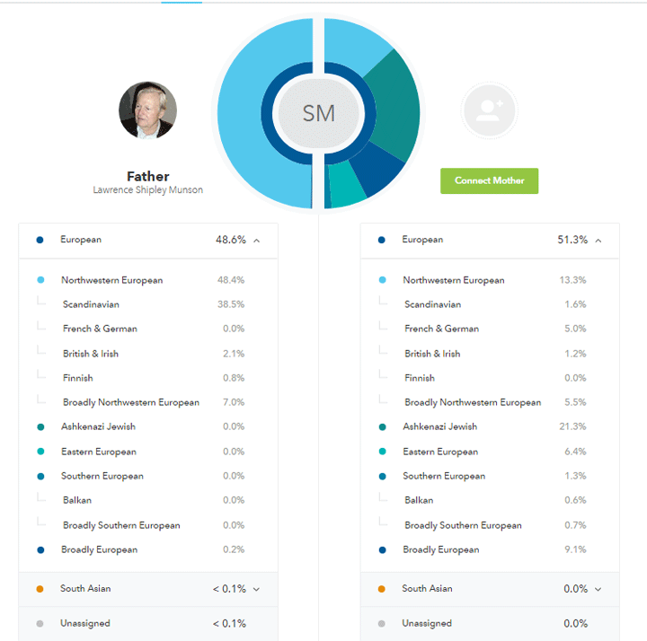 Norwegian or English? DNA ancestry predictions   Kitty