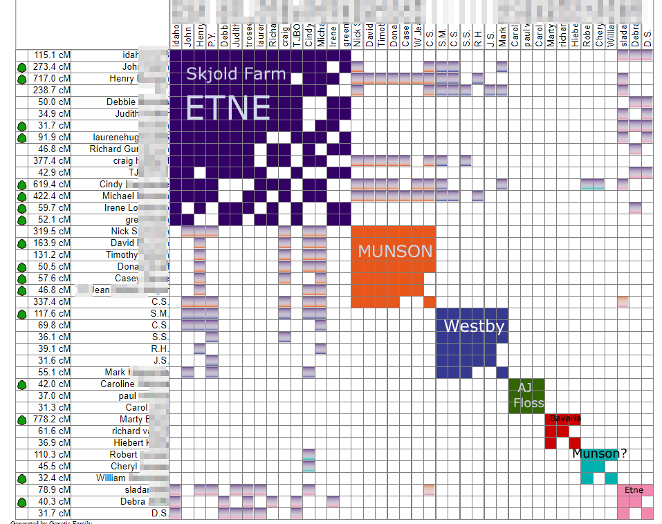 More Automated DNA Match Clustering!   Kitty Cooper's Blog